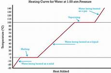 Cooling Curve Heating And Cooling Read Chemistry Ck 12