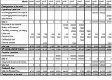 Sample Cash Flow Projection For Small Business Financial Reporting Guide For Small Businesses Sap Blogs
