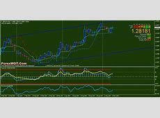 Forex TLab CCI Trend ? Best Commodity Channel Index
