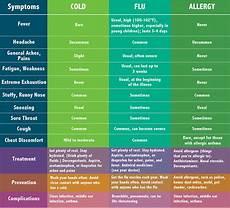 Cold Versus Flu Symptoms Chart Cold Flu Or Allergy