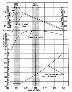 E85 Air Fuel Ratio Chart Air Fuel Ratios For Na Engines Engine Amp Fuel Engineering