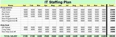 Staffing Chart Template It Staffing Plan Itlever