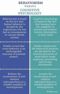Cognitive Learning Definition Difference Between Behaviorism And Cognitive Psychology