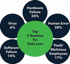 Data Loss Dshr S Blog What Does Data Quot Durability Quot Mean