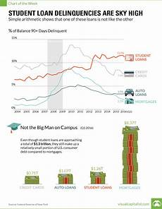 Student Loan Delinquency Rate Chart Student Loan Delinquencies High And Soaring More Chart