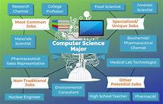 Computer Science Major Jobs 12 Jobs For Computer Science Majors The University Network