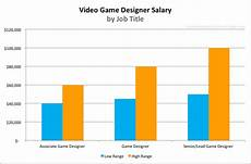 Blizzard Associate Game Designer Salary Video Game Designer Salary For 2020