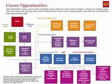 Career Development Articles Pin By Nau Franke Career Development On Banking Career