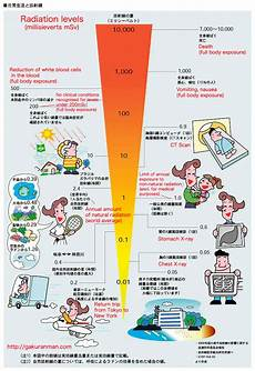 Radiation Scale Chart Radiation Levels And The Body Visual Ly
