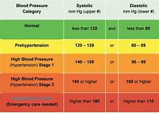 Heart Health Chart What Is The Aha Recommendation For Healthy Blood Pressure
