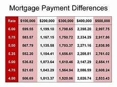 Loan Interest Chart Mortgage Payment Chart Mortgage Payment Best Mortgage