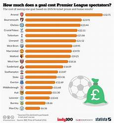 Production Goal Chart Chart How Much Does A Goal Cost Premier League Spectators