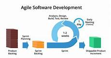 Agile Software Agile Vs Waterfall Development Methodologies Allied Code