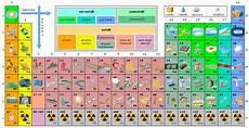 tavola degli elementi interattiva pz lezioni ed esercizi focus tavola periodica