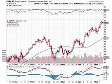 Brent Oil Online Chart Are Global Markets Due For Major Corrections Learning