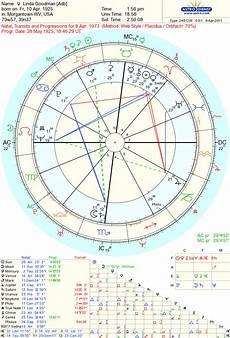 Goodman Compatibility Chart Astropost Goodman S Chart