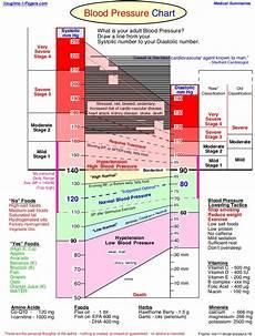 Blood Pressure Chart For Kids Blood Pressure Chart