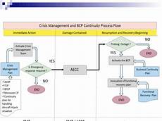 Business Continuity Flow Chart Business Continuity Management For Airports