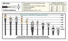 Coax Cable Sizes Chart Why Even Good Antennas Need Good Coax Cable
