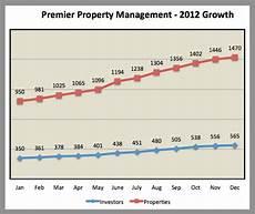 1500 Meter Pace Chart Premier Property Management Memphis November Rental Numbers