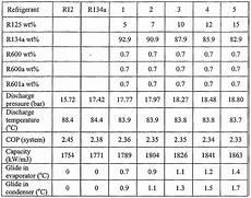R134a To R12 Conversion Chart R12 R134 Conversion Chart