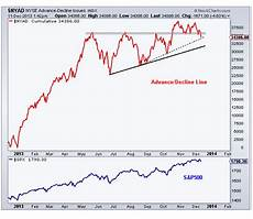Nyse Ad Line Chart Taking Advance Decline Line A Step Further All Star Charts