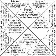 Kundali Vedic Birth Chart In Hindi Image Result For Vedic Astrology Chart Jyotish Astrology