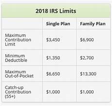 2018 Hsa Contribution Limits Chart Irs Announces 2018 Hsa Contribution Limits Corporate