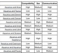 Virgo Love Chart Virgo Zodiac Sign Compatibility Chart Love Aquarius