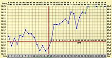 Basal Body Chart When How To Chart Basal Body Temperature Life With Gremlins