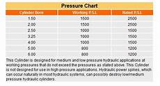 Standard Pressure Chart Nfpa Low Pressure Rated Hydraulic Cylinder Lh Series
