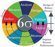Six Sigma Courses Lean Six Sigma Certification Uk Firebrand Training