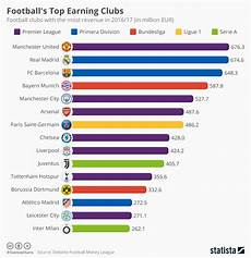 Football Trade Chart Chart Football S Top Earning Clubs Statista