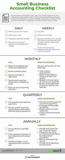 Daily Bookkeeping Checklist The Small Business Accounting Checklist Infographic