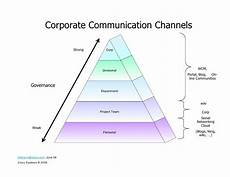 Corporate Communications Governance Of Corporate Communication Channels