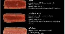 Reverse Sear Temp Chart Steakguide How To Cook A Steak Feel And Internal Temp