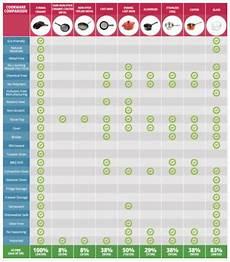 Calphalon Cookware Comparison Chart Cookware Comparison Chart The Cookingpot Com