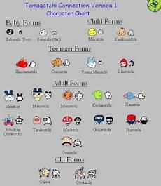 Tamagotchi Connection V1 Growth Chart Version 1 Kuchipatchi S Tama Info