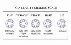 Diamond Colour And Clarity Chart Uk Diamond Clarity Chart Diamondbuild Co Uk