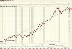 S P 500 Chart 10 Years 50 Year Monthly Chart Of The S Amp P 500 Index E Parity