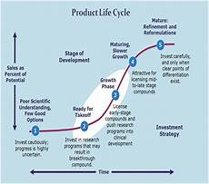 Product Life Cycle Examples Product Lifecycle Definition Marketing Dictionary Mba