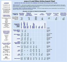 One World Rewards Chart Taking Aa Dvantage Of American Airlines Third Award Chart