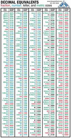 Millimeter To Decimal Chart Decimal Equivalents Blue Point Tool Amp Supply