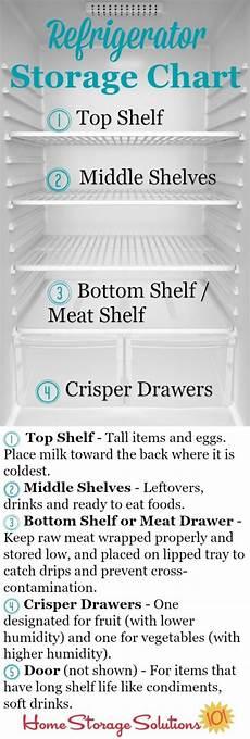 Restaurant Refrigerator Storage Chart Clever Kitchen Organization Tips The Exhausted