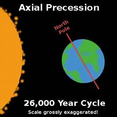 Milankovitch Cycles And Climate Change A Discussion About Climate Change Part 1 Milankovitch