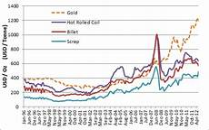 China Rolled Coil Price Chart Mahakam13 W10 Tri Rolled Coil Steel In Gold