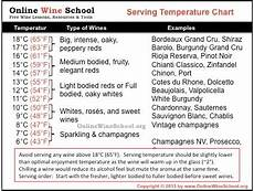 Wine Storing Temperature Chart Frequently Asked Questions Qelviq Wine Always At The