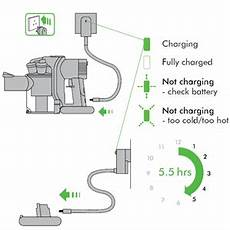 Dyson Won T Charge Red Light Dyson Green Light Questions Amp Answers With
