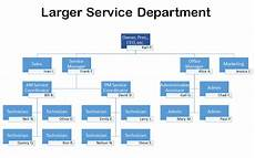 It Services Org Chart The Ideal Org Chart For An I T Company The Channelpro