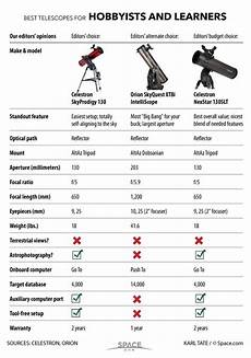 Telescope Eyepiece Magnification Chart Chart Of Space Com S Telescope Picks For Hobbyists And